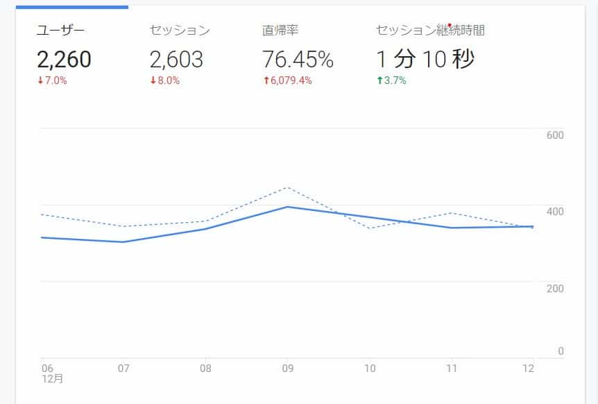 Google Analytics 分析