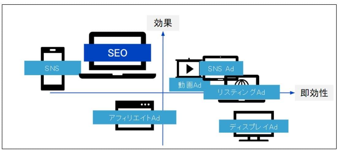 WebマーケティングにおけるSEOの役割