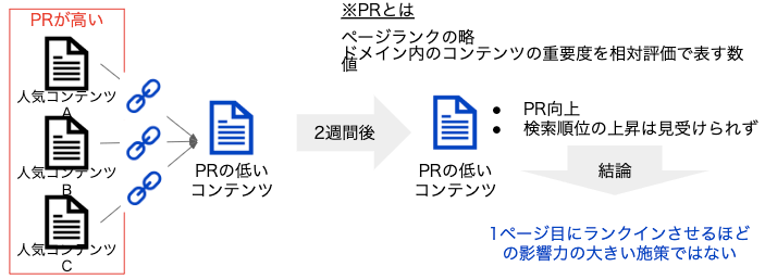 内部リンク_前実験
