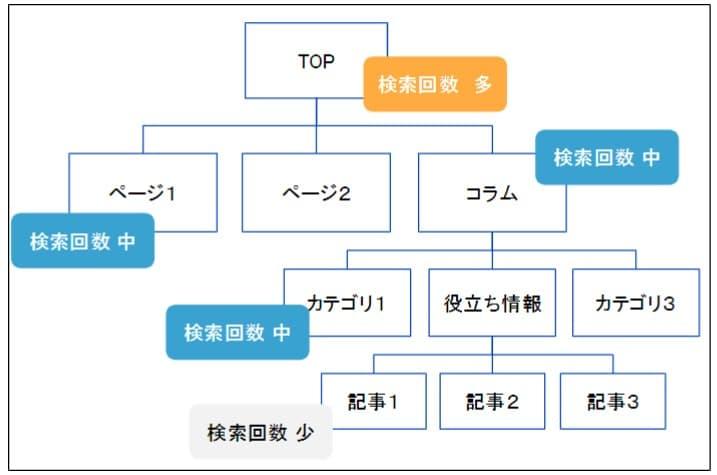 サイト構造に沿ったキーワード