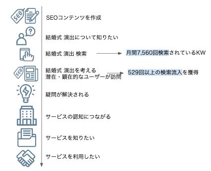 結婚式_分析_2