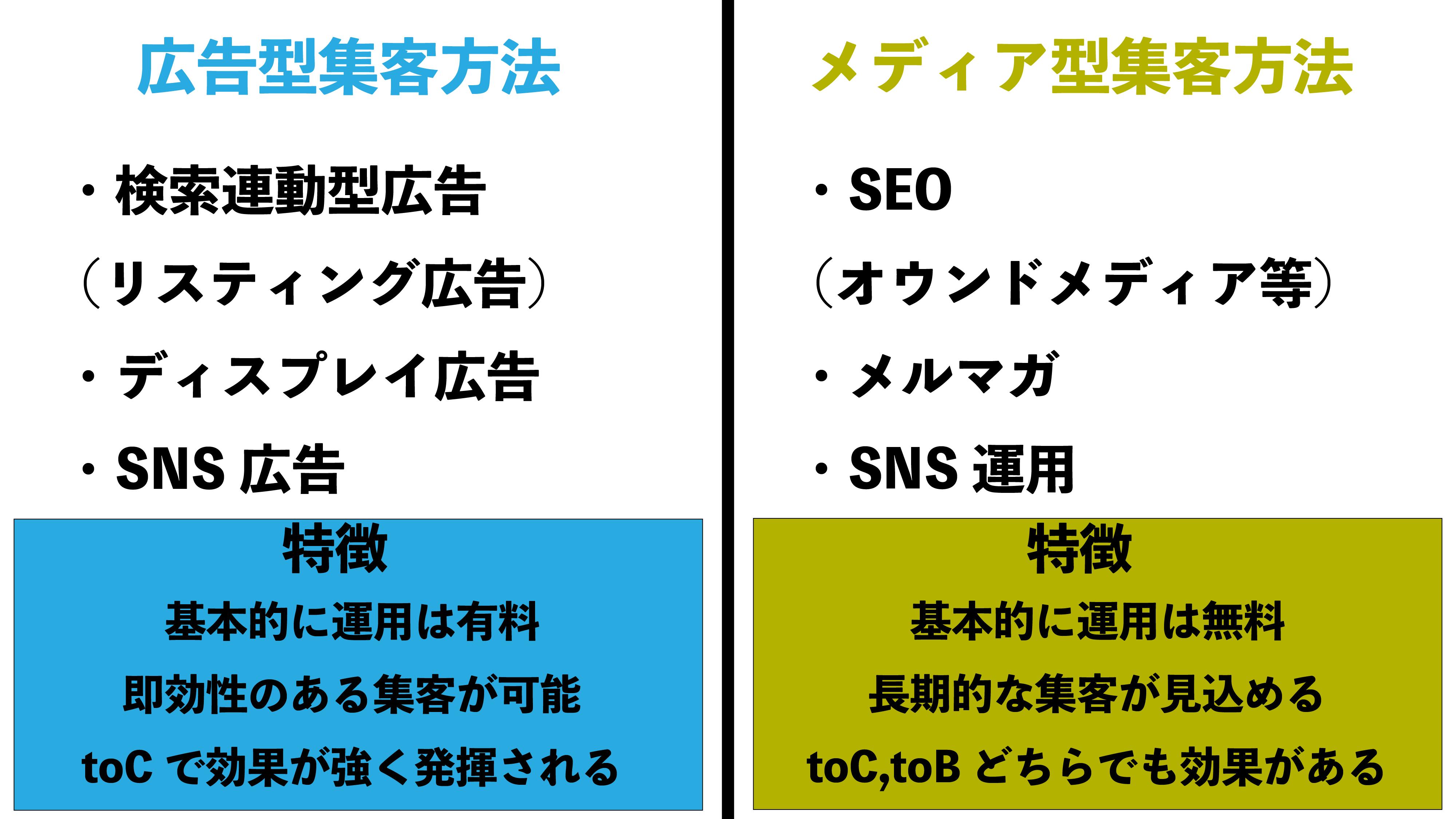 web集客_種類_特徴