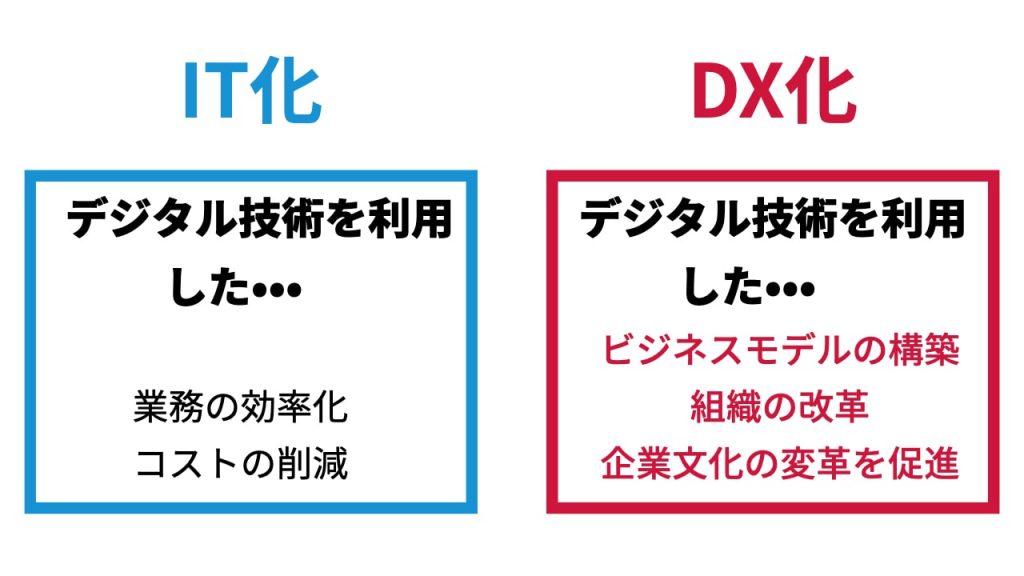 IT化_DX化_違い
